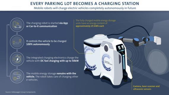 New Robot Roams Car Parks & Recharges Electric Vehicles Image