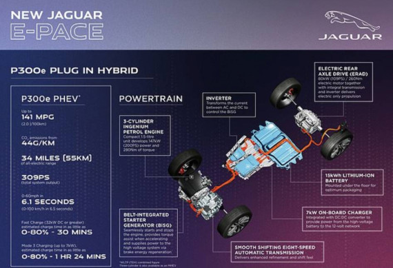 New Jaguar E-PACE Plug-in Hybrid: 141mpg, Low Emissions, And Fast Image
